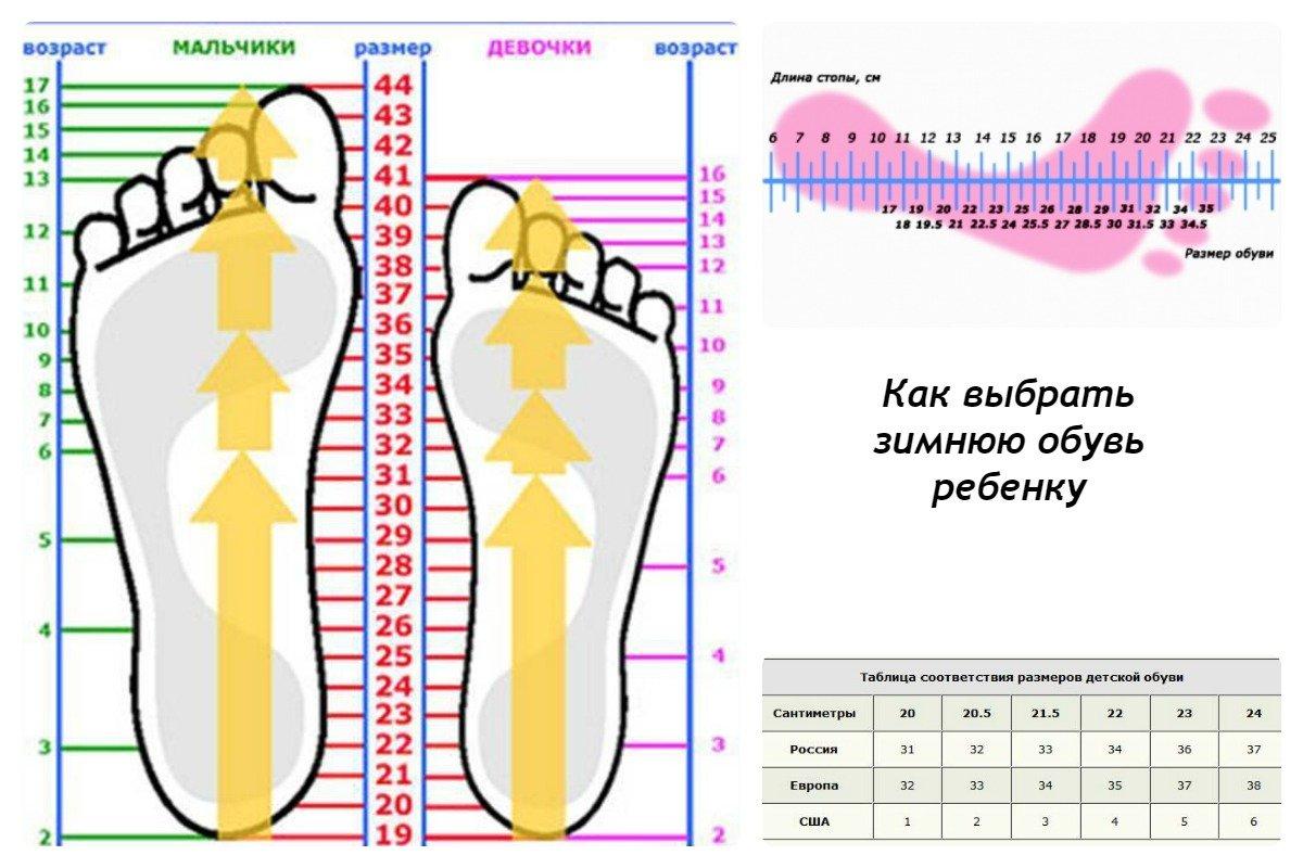 504f74afc Как выбрать зимнюю обувь ребенку: виды + видео