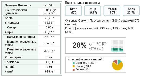Таблица питательных веществ в семенах подсолнечника