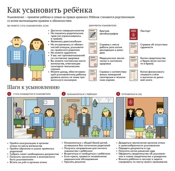 Процедура усыновления в России