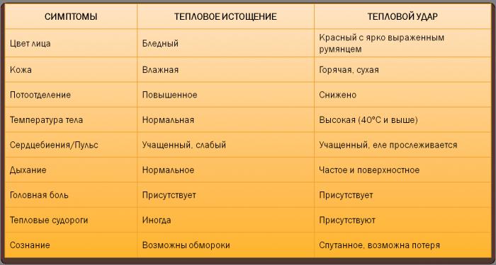 Таблица симптомов теплового удара и теплового истощения