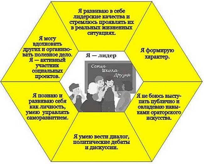 Схема определения лидера