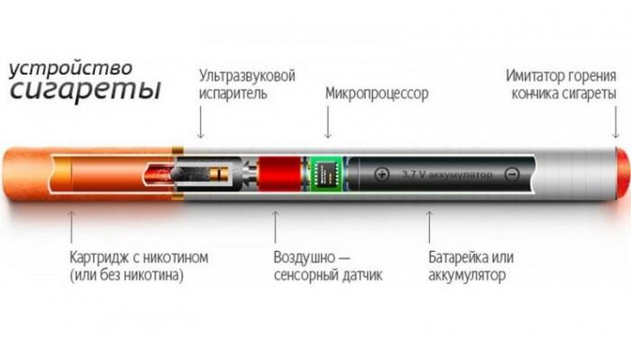 Устройство электронной сигареты