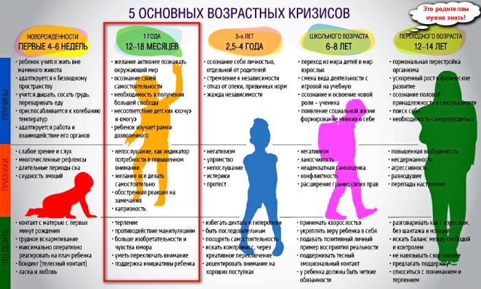 5 основных возрастных кризисов