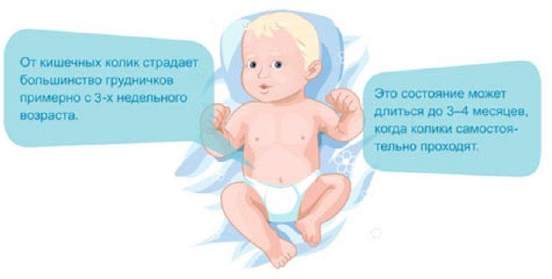 Что делать если колики у ребенка новорожденного