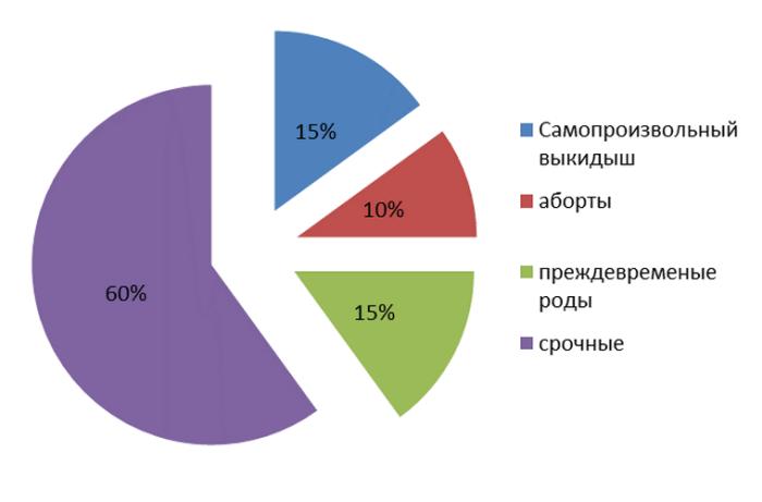 Статистика вынашиваемости беременности