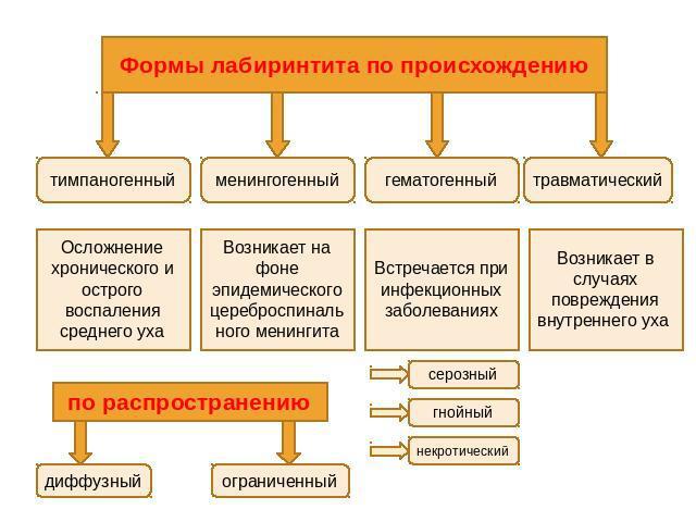 Формы лабиринтита и причины его возникновения