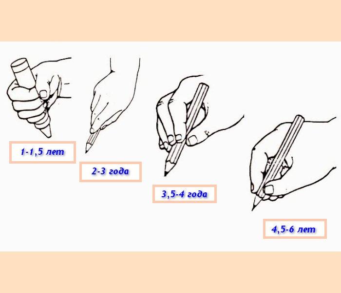фото как правильно держать ручку
