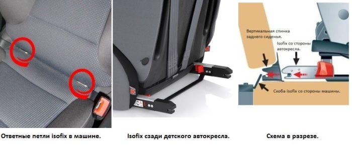 Установка автокресла с помощью изофикс