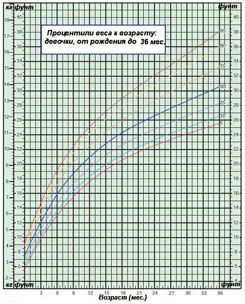 Процентили веса к возрасту — девочки от 0 до 36 месяцев