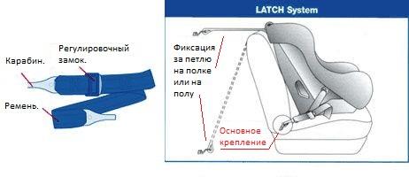 Система крепления Latch