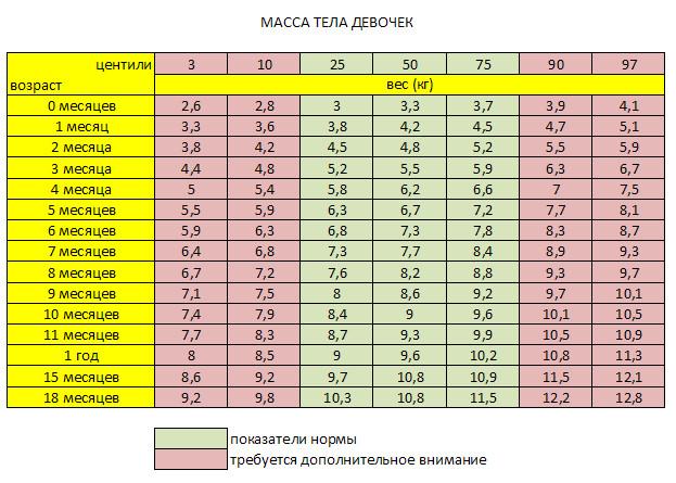 таблица веса девочек