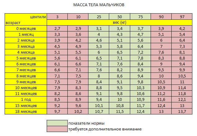таблица веса мальчиков