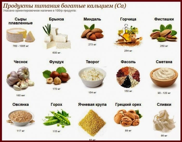 Список продуктов, богатых кальцием