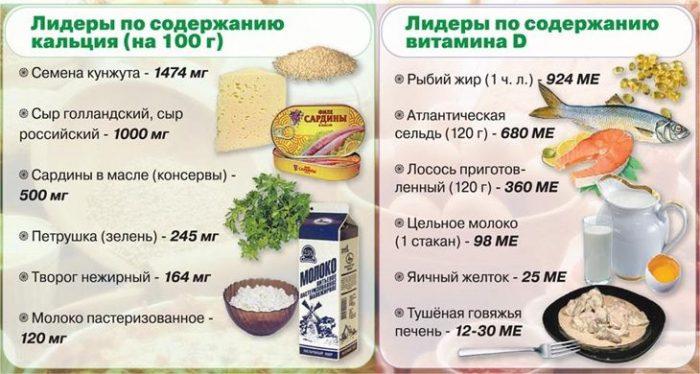 Продукты богатые кальцием и витамином D