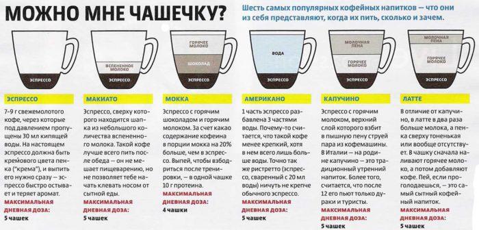 популярные напитки из кофе
