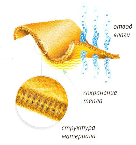 Структура материала термобелья