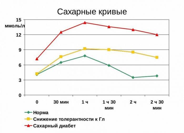 Показатели уровня сахара в крови