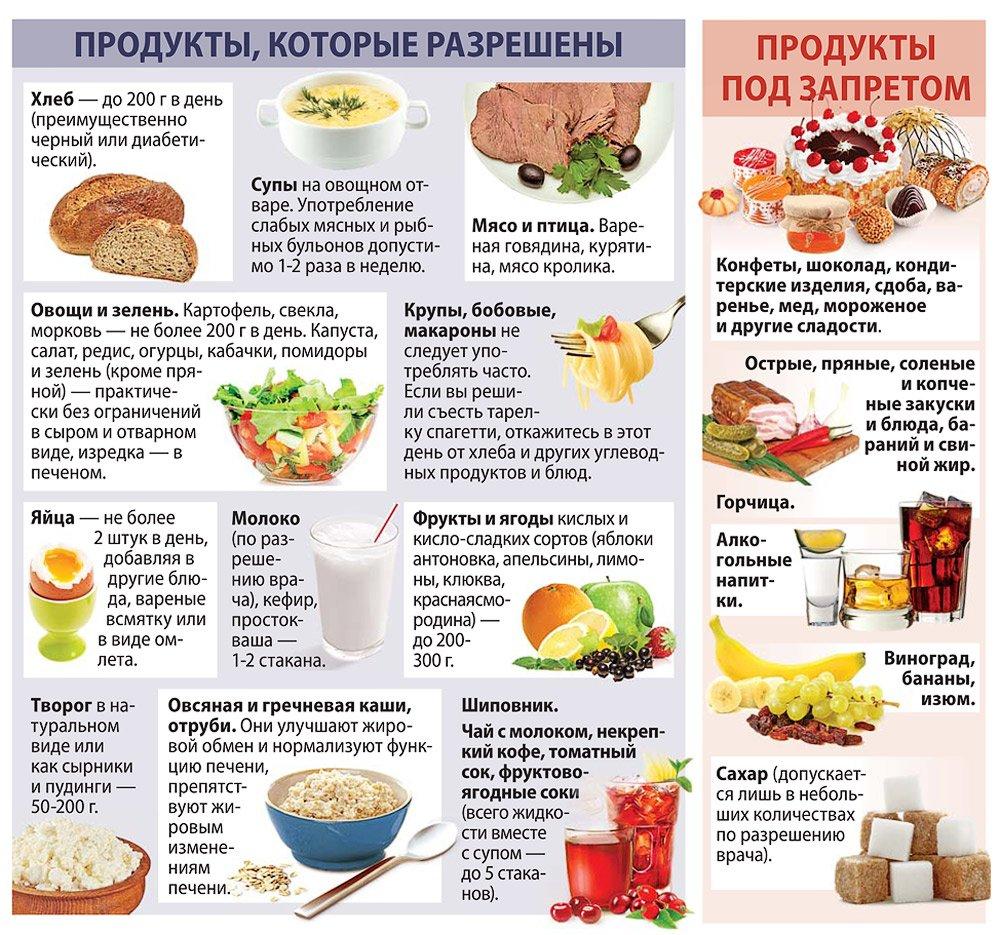 Какие Диета Для Сахарного Диабета. Питание при сахарном диабете - запрещенные и разрешенные продукты