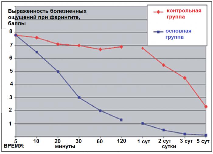 Графики интенсивности болезненных ощущений в баллах при фарингите у пациентов, использовавших Стрепсилс, и у пациентов, обходившихся без него