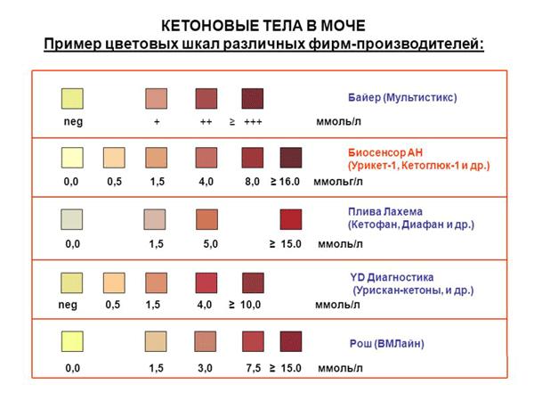 Цветовая шкала различных индикаторных полосок