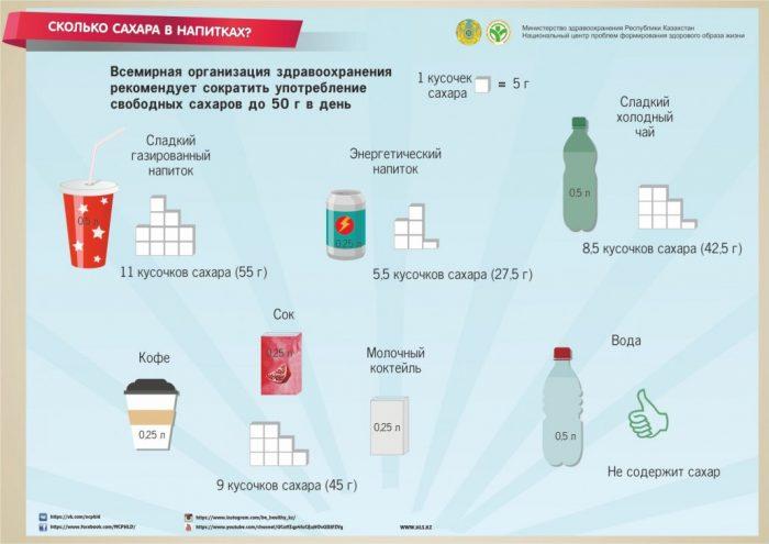 сколько сахара в напитках