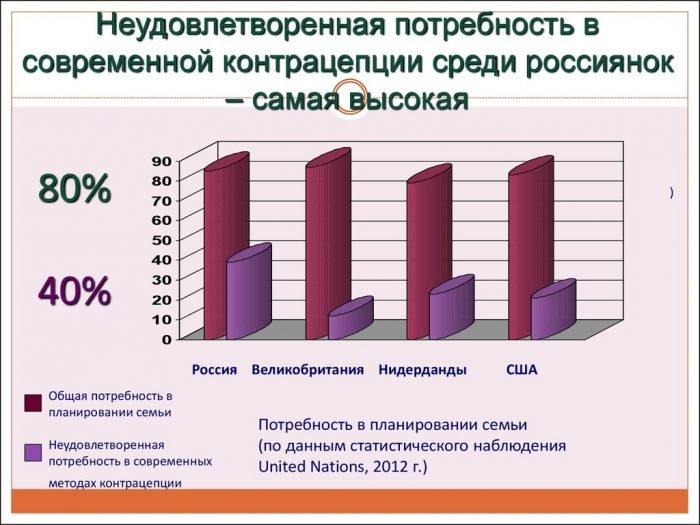 Диаграмма неудовлетворённой потребности россиян и жителей других стран в средствах контрацепции
