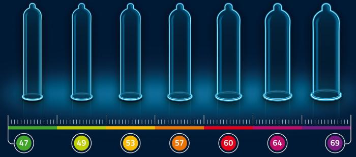 Диаметры презервативов