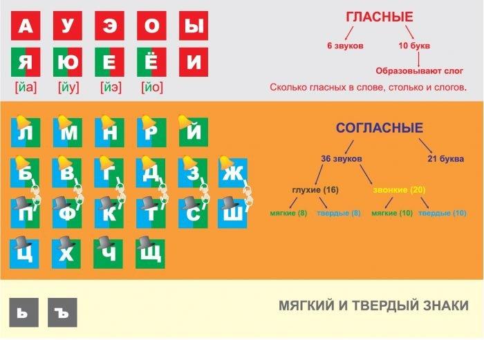 Таблица: звуки и буквы русского языка