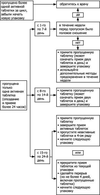 Схема действий при пропуске таблеток КОК