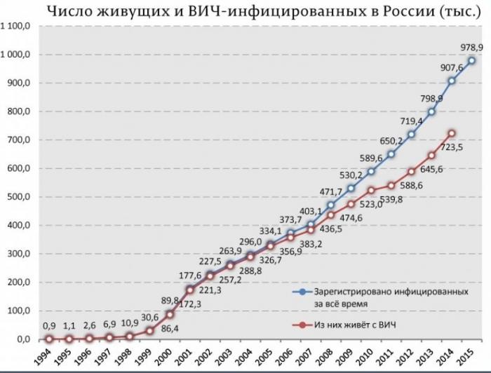 График ВИЧ-ифицированных в России по годам