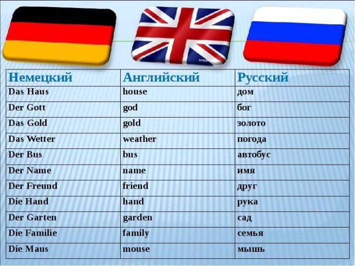 Некоторые слова на немецком, английском и русском языках