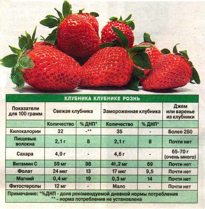 Количество полезных веществ в клубнике