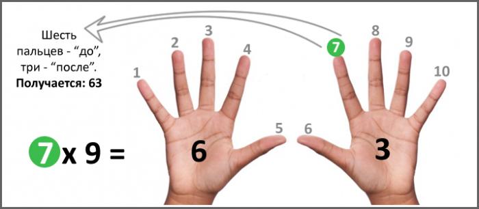 Иллюстрация приёма на пальцах
