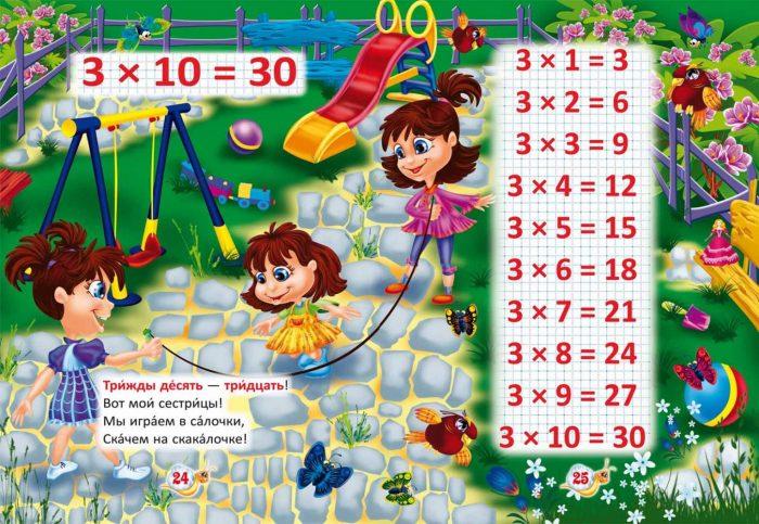 Анимационные девочки прыгают на скакалке, умножение на 3