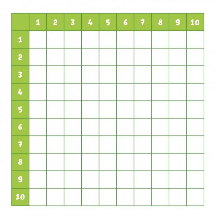 Таблица умножения с пустыми клетками