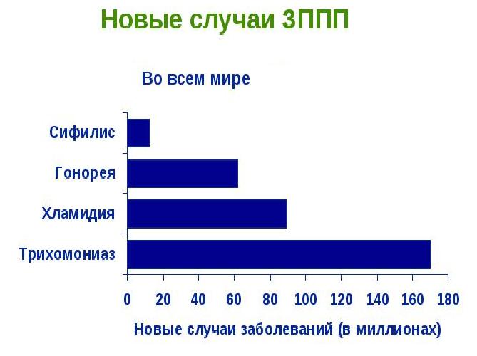 Статистика новых случаев ЗППП во всём мире в виде диаграммы