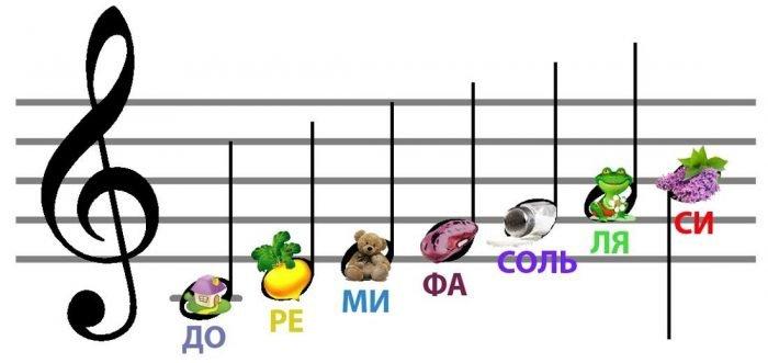 Музыкальные нотки