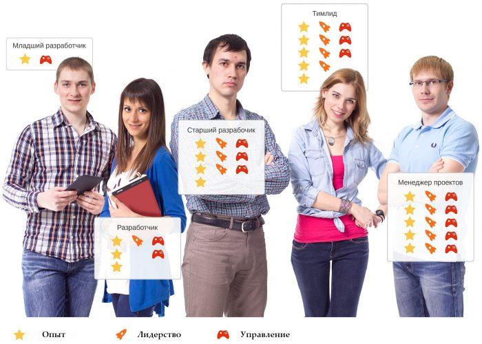 Иерархическая схема команды разработчиков