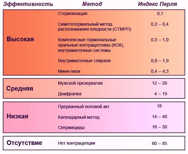 Индекс Перля для разных методов контрацепции