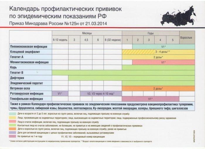 Календарь профилактических прививок по эпидемическим показаниям РФ