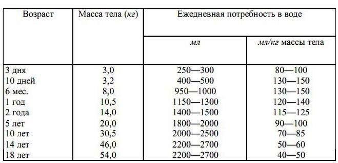 Таблица потребности в воде у детей и подростков