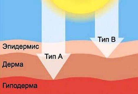 Глубина проникновения УФ лучей типа А и В