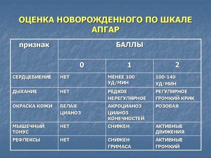 таблица оценок по шкале Апгар