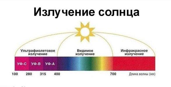 Виды солнечных лучей
