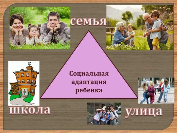 Уровни социальной адаптации ребёнка