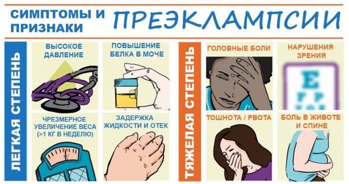 симптомы и признаки преэклампсии