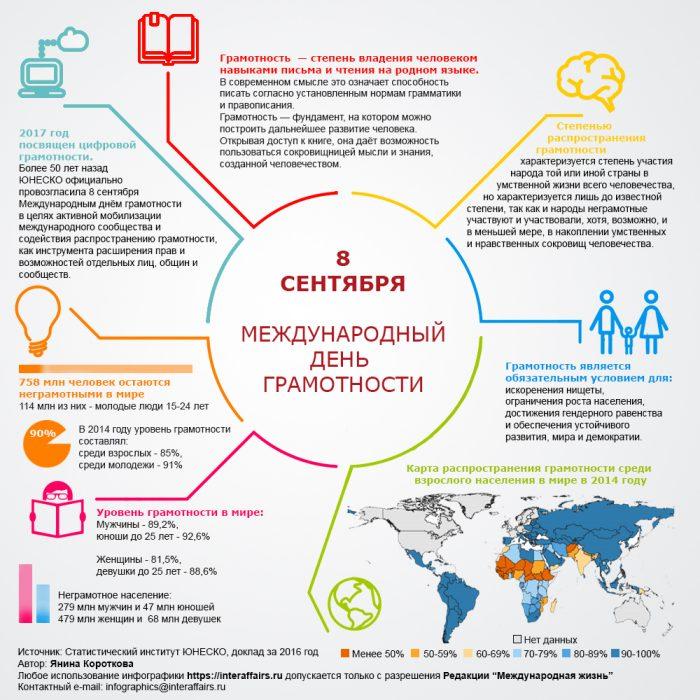 инфографика на Международный день грамотности