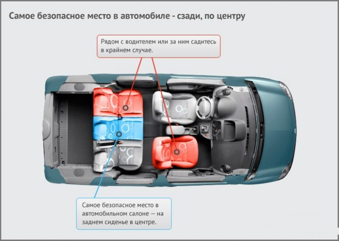 Безопасные места в автомобиле