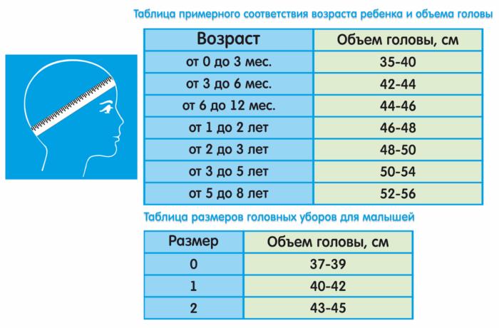 Таблица соответствия возраста ребенка и объема головы